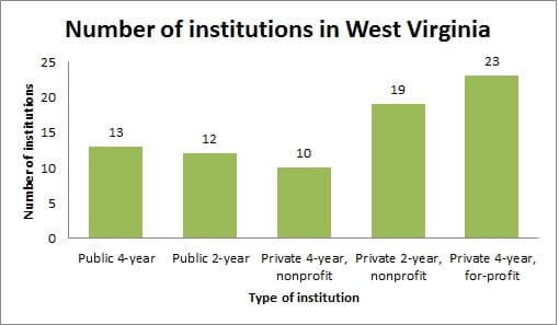 Education and colleges in West Virginia