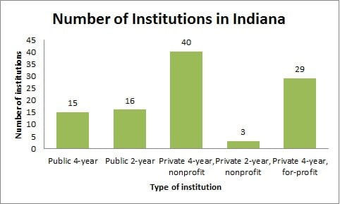 Number of Institutions in Indiana
