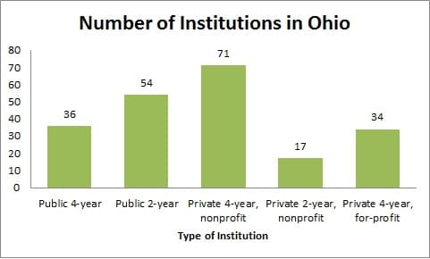 Number of Institutions in Ohio