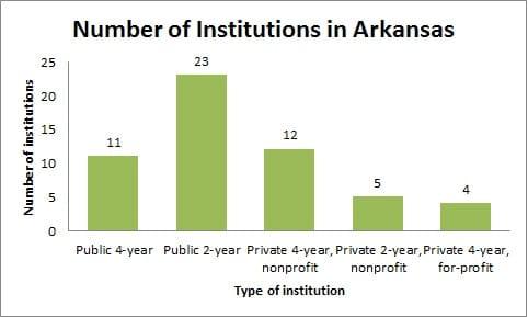 Number of Institutions in Arkansas