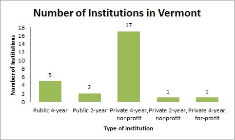 Colleges and universities in Vermont