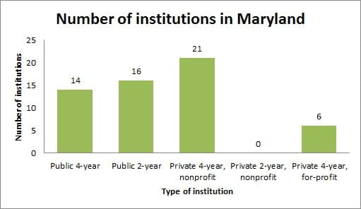 Number of Institutions in Maryland