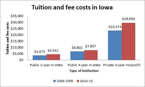 Guide to Colleges and Universities in Iowa - Tuition and fee costs in Iowa