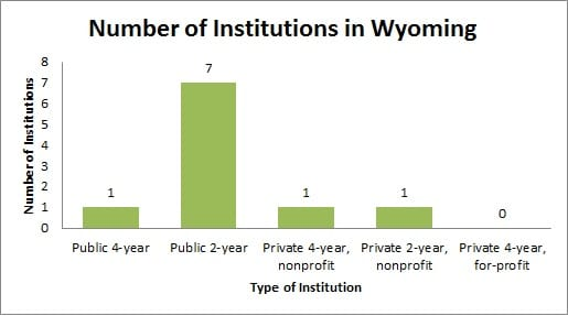 Colleges and Universities in Wyoming