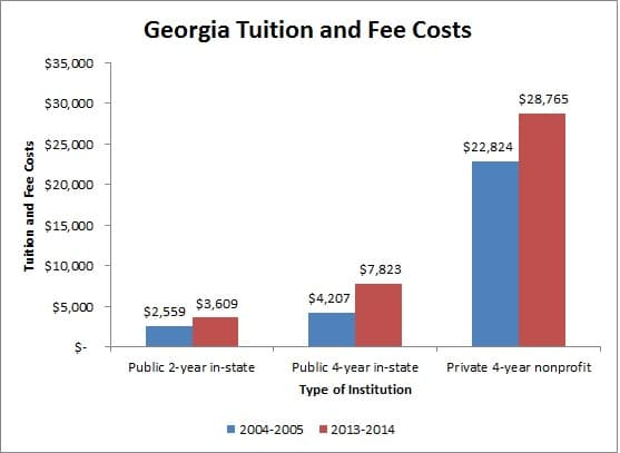 Georgia Fees and Tuition