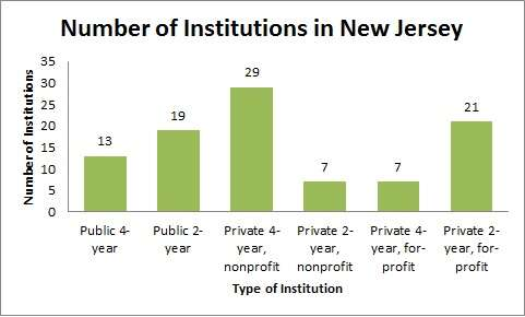 Number of Institutions in New Jersey
