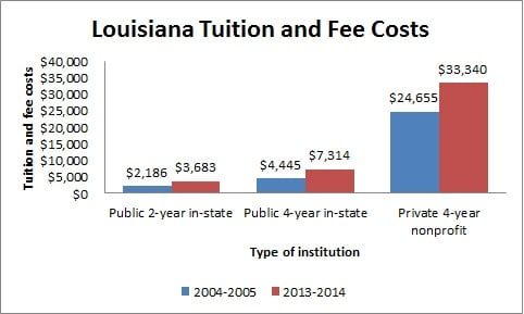 Louisiana Tuition and Fee Costs