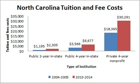 North Carolina Tuition and Fee Costs