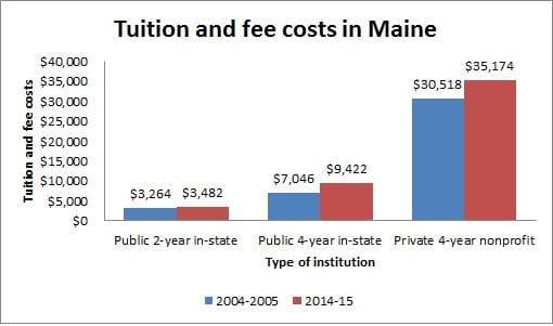 Tuition and fee costs in Maine
