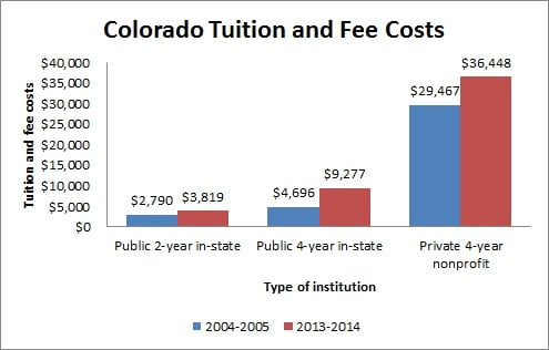 Colorado Tuition and Fee Costs
