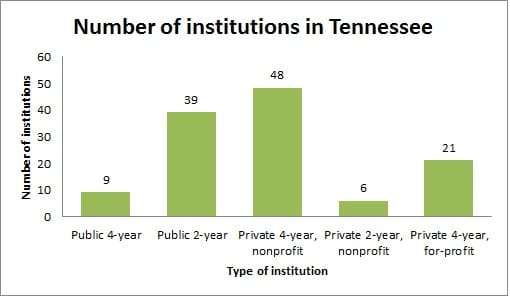 Colleges and universities in Tennessee