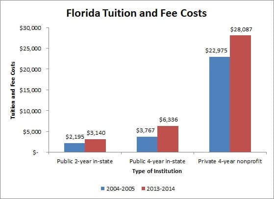 Florida Tuition and Fee Costs