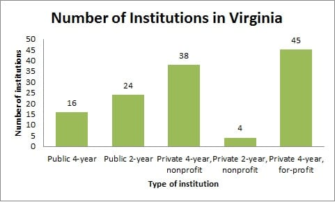 Number of Institutions in Virginia