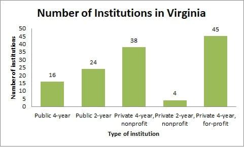 Number of Institutions in Virginia