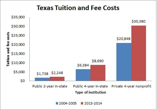 Texas tuition and fee costs