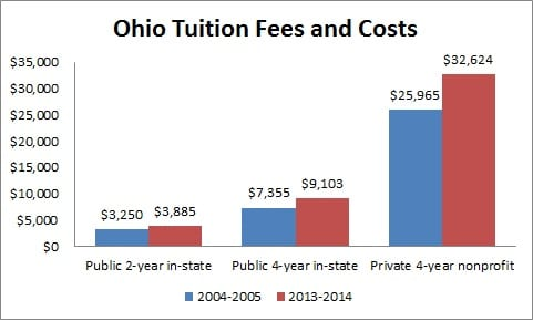 Public two-year institutions         2004-2005: $3,250         2013-2014: $3,885     Public four-year institutions         2004-2005: $7,355         2013-2014: $9,103     Private four-year nonprofit institutions         2004-2005: $25,965         2013-2014: $32,624