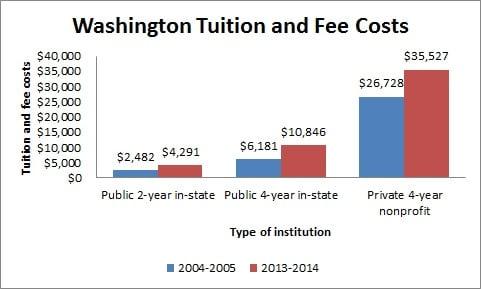 Washington Tuition and Fee Costs