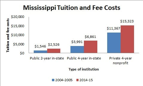 Mississippi Tuition and Fee Costs