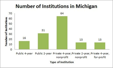 Number of Institutions in Michigan