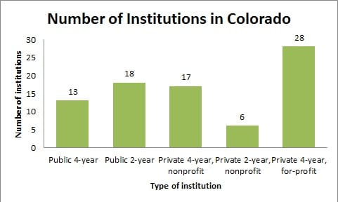 Number of Institutions in Colorado
