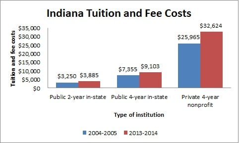 Indiana Tuition and Fee Costs