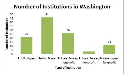 Number of Institutions in Washington