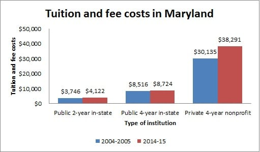Tuition and Fee Costs in Maryland