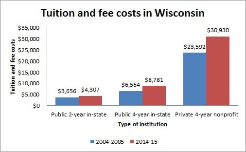 Tuition and fee costs in Wisconsin