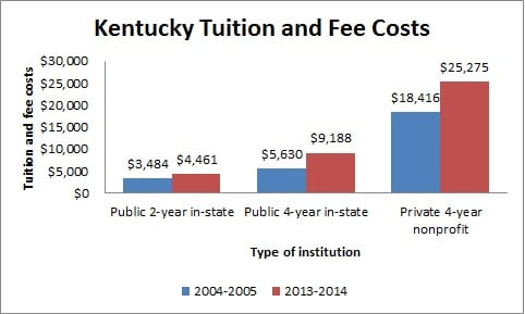 Kentucky Tuition and Fee Costs