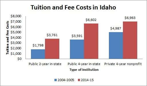 colleges and universities in Idaho