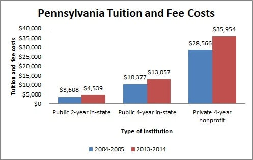 Pennsylvania Tuition and Fee Costs