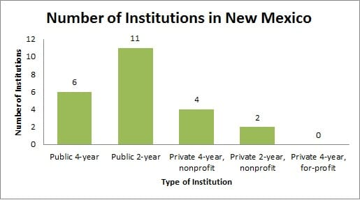 Colleges and universities in New Mexico