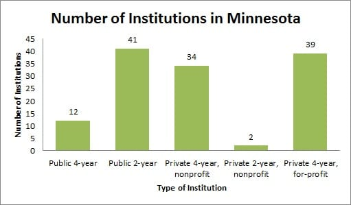 Colleges and universities in Minnesota (MN)