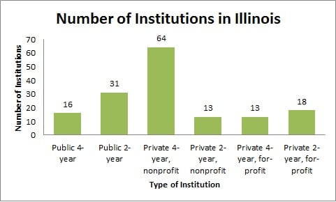 Number of Institutions in Illinois