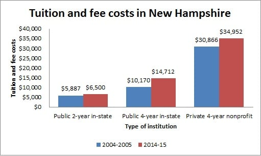 Tuition and fee costs in New Hampshire
