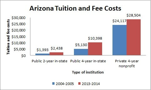 Arizona Tuition and Fee Costs