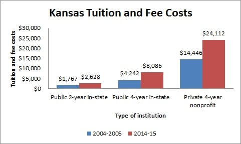 Kansas Tuition and Fee Costs