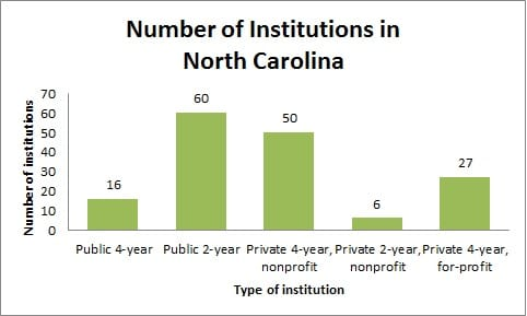 Number of Institutions in North Carolina