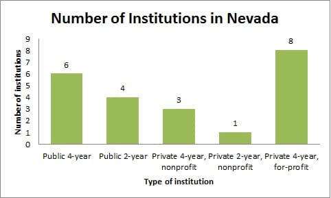 Number of Institutions in Nevada