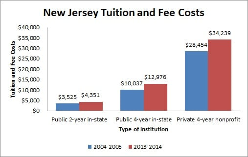 New Jersey Tuition and Fee Costs