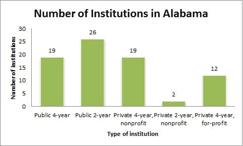 Number of Institutions in Alabama