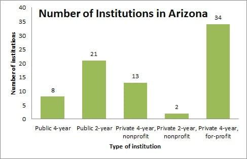 Number of Institutions in Arizona