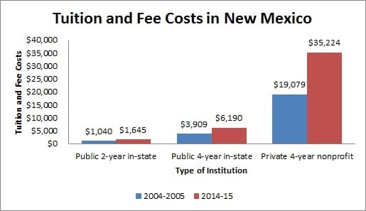 College and universities in New Mexico