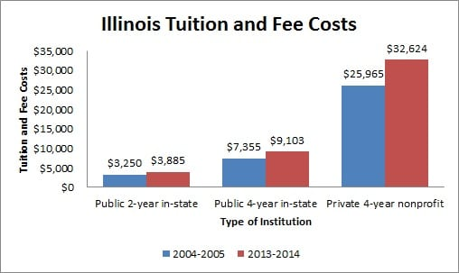 Illinois Tuition and Fee Costs