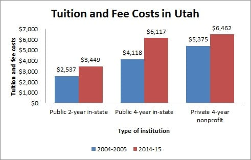 Tuition and Fee Costs in Utah