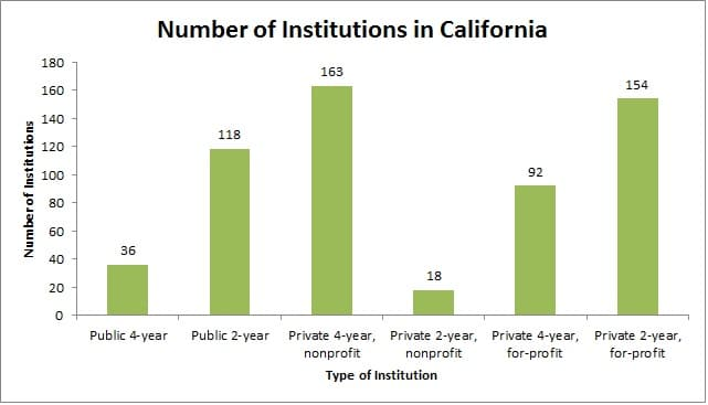 Number of Institutions in California