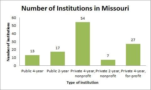 Number of Institutions in Missouri