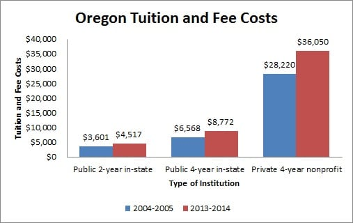 Tuition and Fee Costs in Oregon