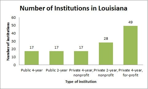 Number of Institutions in Louisiana