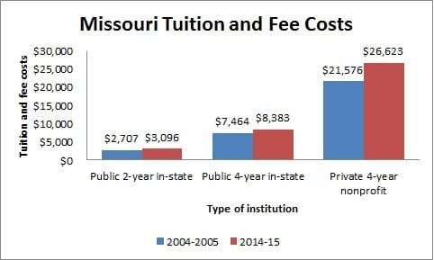 Missouri Tuition and Fee Costs